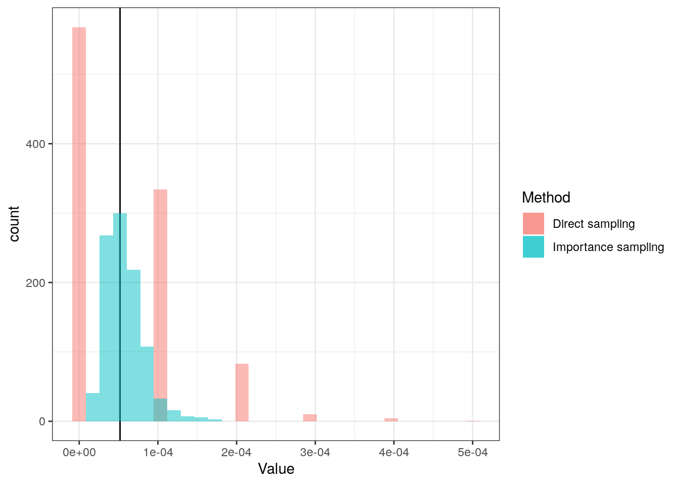 Approximating small probabilities using importance sampling