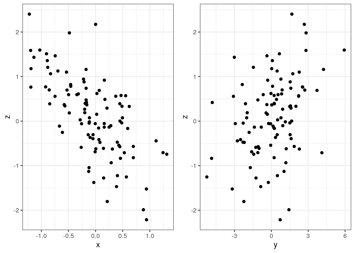 Correlation is not transitive, in general at least: A simulation approach
